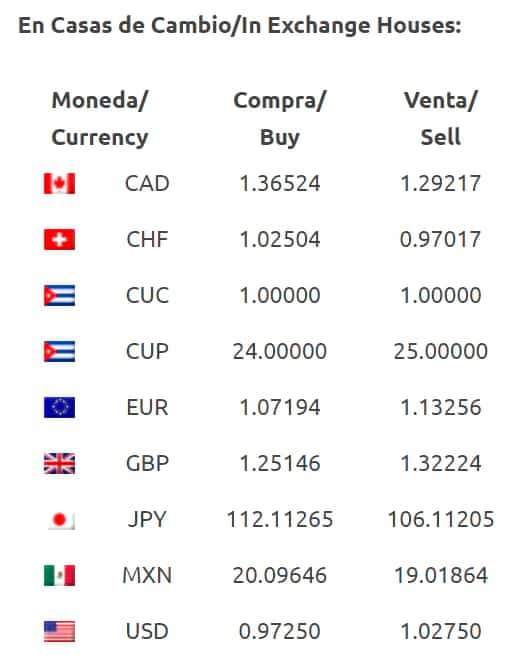 Cuban currency exchange rate at CADECA